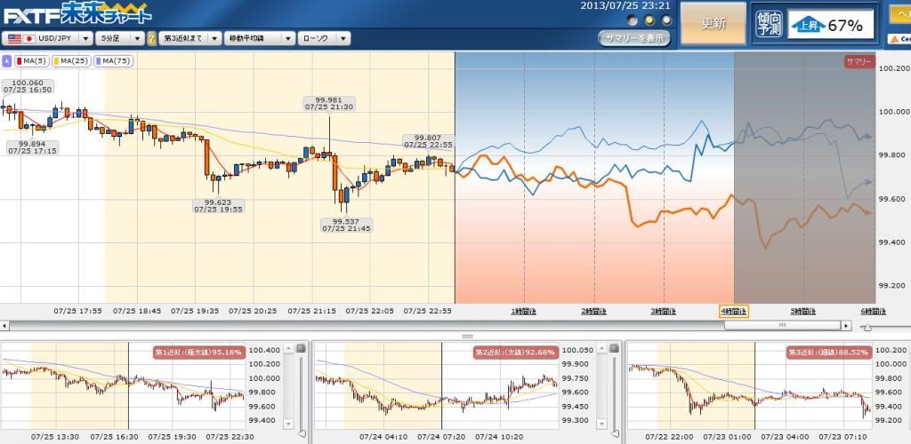ドル円の未来チャート予想0725