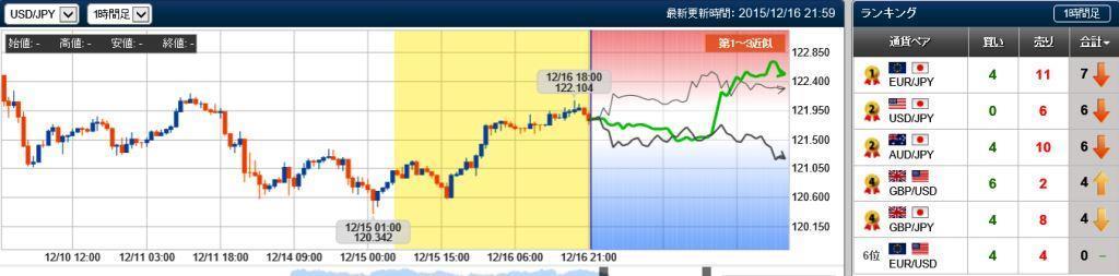 ドル円、未来チャート検証20151216