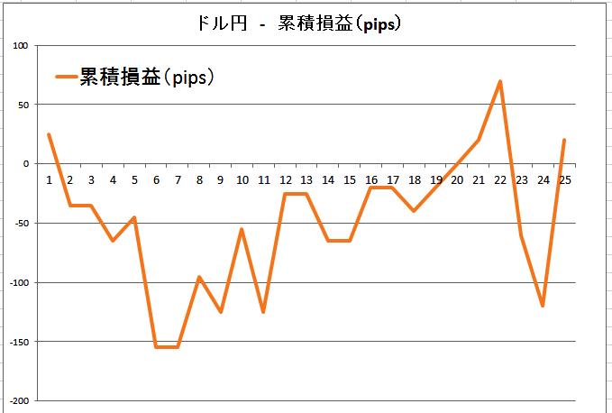 ドル円の累積損益(pips)20160227