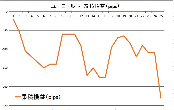 ユーロドルの累積損益(pips)20160227