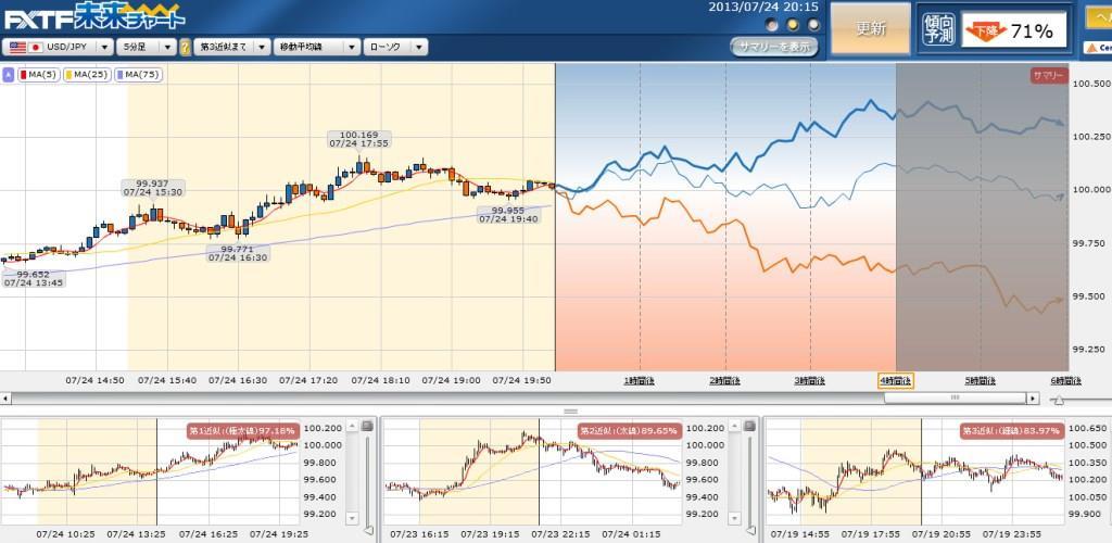 ドル円の未来チャート予想0724
