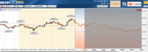 FX ドル円予測100%?