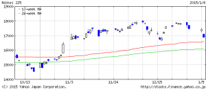 nikkei 3day 20150106