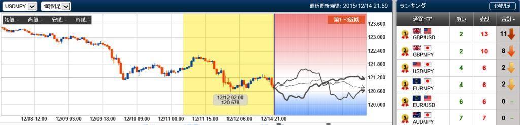 ドル円、未来チャート20151214