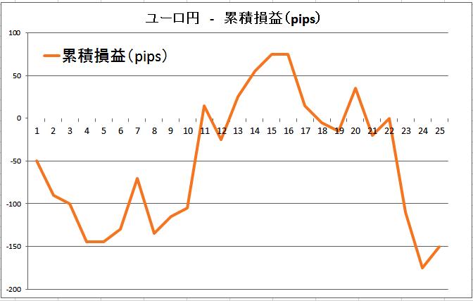 ユーロ円の累積損益(pips)20160227